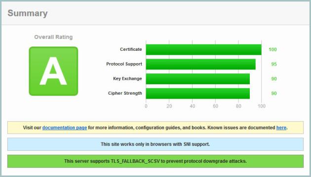 SSL Test Report